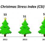 Christmas Stree Index